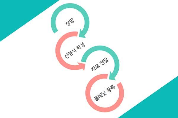 쿠폰-플래닛-신청-프로세스1